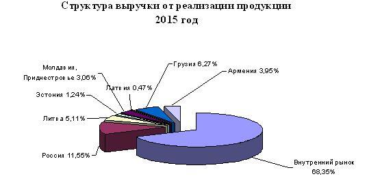 Диаграмма структуры выручки